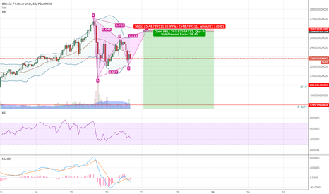 BTCUSDT: Nicee Gartley setting up