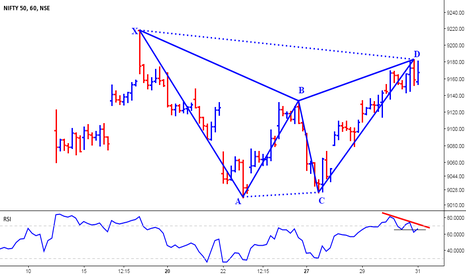 NIFTY: Nifty - Bearish Gartley