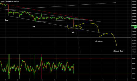 BTCCNY: Bitcoins Breakdown in 5 Wave Shakeout Pattern