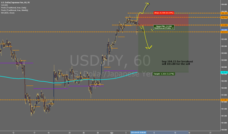 USDJPY: #NFP TRADING PLAN IDEAS
