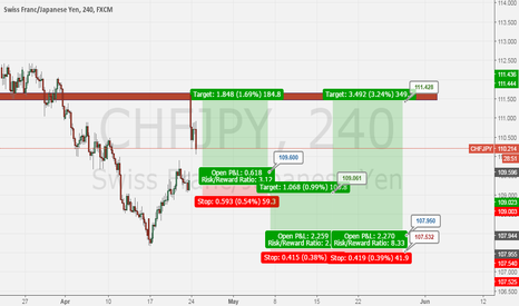 CHFJPY: CHFJPY is bullish
