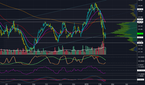 OIH: Support Bounce to Regain Channel