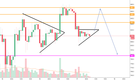 BTCUSD: Intra-day play - ascending triangle!