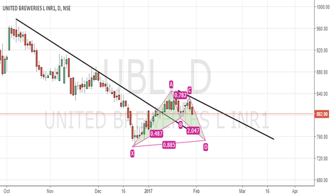 UBL: sell UBL