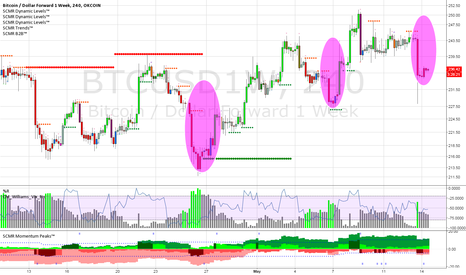 BTCUSD1W: Bookend moves on 4 hour