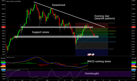 BTCUSD: Time to re-test 8K on BTC again?