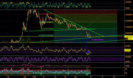 STRATBTC: STRAT possible bottom with RSI divergence