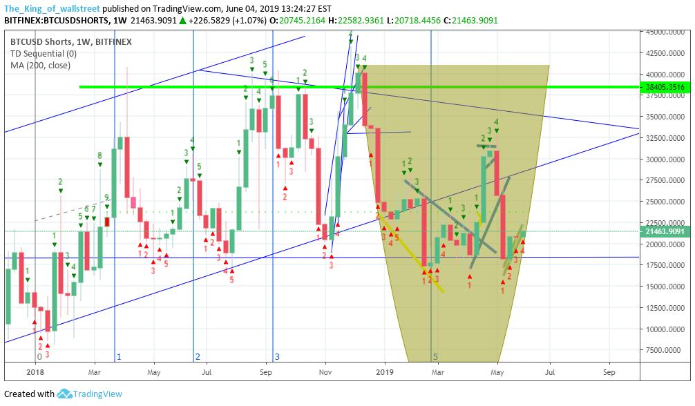 1 bitcoin to usd graph