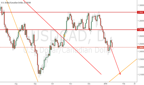 USDCAD: Remind on previous USDCAD idea