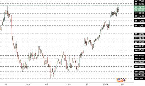 NZDUSD: NZD/USD: analisa umum