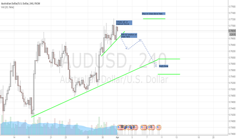 AUDUSD: AUDUSD sell the reaction from highs