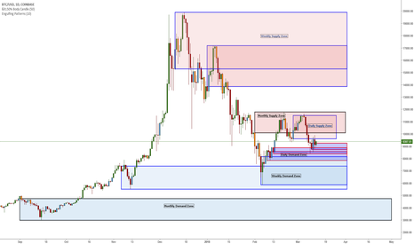 BTCUSD: BTC/USD - It Would Appear The Demand Levels Are Stacking Up