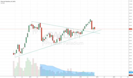 PALL: PALL  classic backtest of support