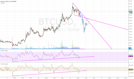 BTCUSD: More short term speculation