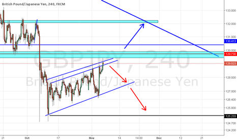 GBPJPY: GBPJPY  LONG OR SHORT  Waiting to take action.