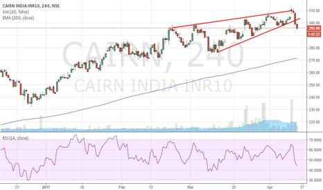 CAIRN: CAIRN INDIA - Short