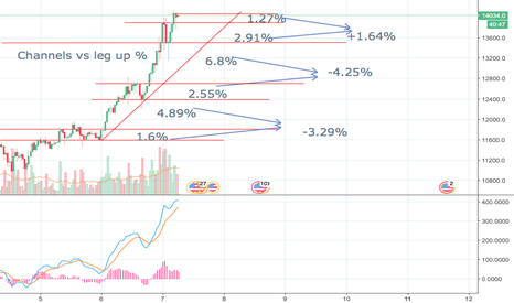 BTCUSD: Observing channel vs breakout %