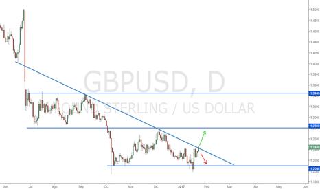 GBPUSD: GBPUSD   Posible Rompimiento o Posible Rebote de la Linea de...