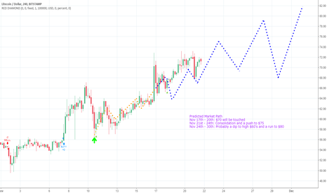 LTCUSD: Story of how I panicked sold like a bitch + LTC Predictions (: