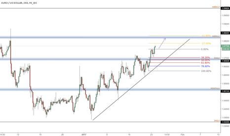 EURUSD: EUR/USD approaching key weekly level