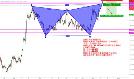 GBPJPY: 英镑日元分析交易策略 英镑日元解析:谐波蝴蝶形态   结构供给区