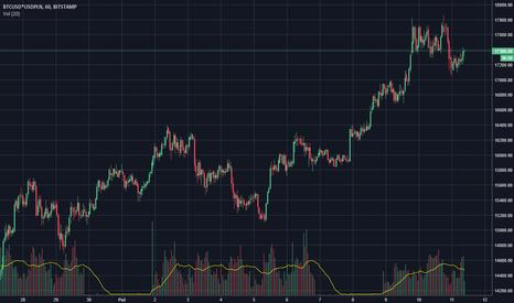 BTCUSD*USDPLN: Aktualny kurs bitcoina z Bitstamp'a w złotówkach