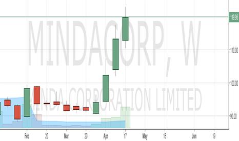 MINDACORP: Go Long