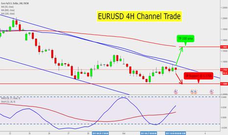 4h trading strategies