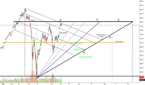 SPY: Just Drawing Lines; SPY Ascending Triangle