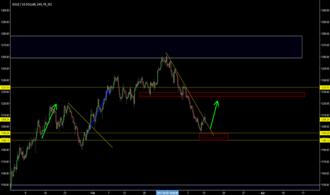 XAUUSD: there could be a bullish move!