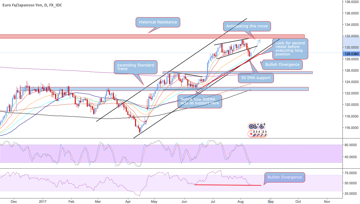 EUR/JPY Ascending Channel Price Retest 300+ Pips