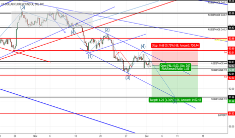 DXY: analysis dxy