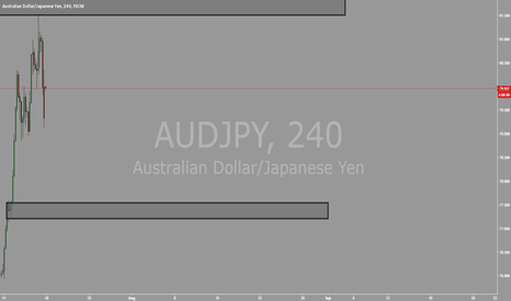 AUDJPY: AUDJPY 4HR POTENTIAL BUY ZONE SHORT TERM TRADE