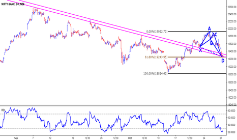 BANKNIFTY: Bank Nifty - Momentum might reverse on D-Day