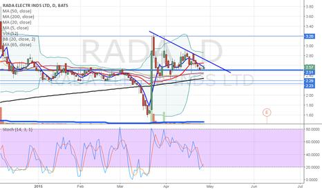 RADA: $RADA trend