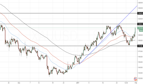 XAUUSD: Gold - Possibility to continue till 1240-1280