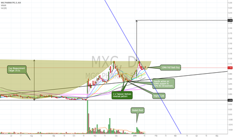 MXC: $MXC grinding 10MA ready for PBB rally