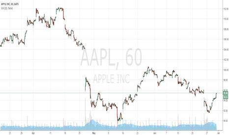 AAPL: yuiuy