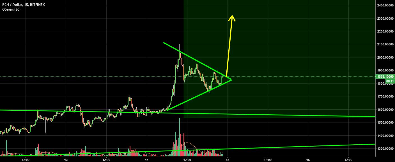 Bitcoin Cash. Симметричный треугольник