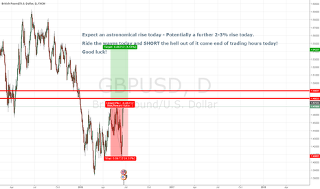 GBPUSD: GBPUSD secrets to trade over the BREXIT