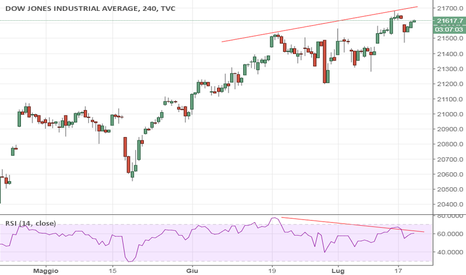 DJI: Dow Jones, possibile inversione di trend