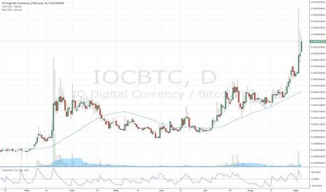 IOCBTC: gonna continue to go up