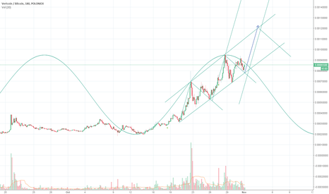VTCBTC: Sine wave and Previous Double Bottom pattern in VTC/BTC