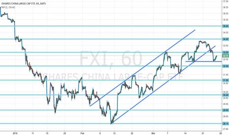 FXI: FXI channel breakdown