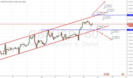 GBPUSD: Фунт вырос в цене из -за ослабления доллара США