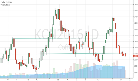KCN2016: Coffee Arabica, range bound