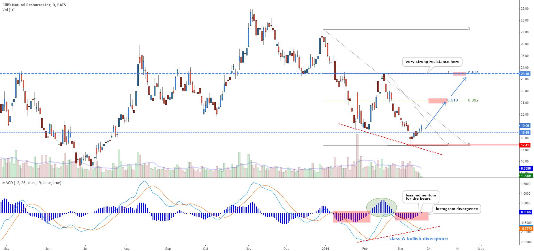 CLF - Daily long on bullish divergence