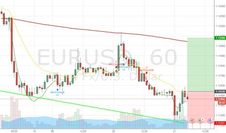 EURUSD: 1hr chart long