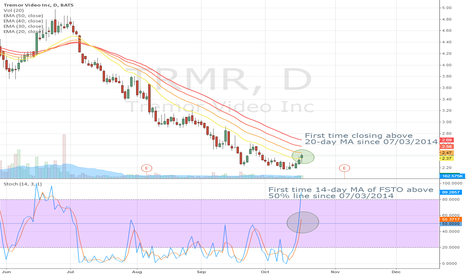 TRMR: Winds changing on TRMR?