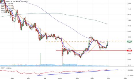 GST: GST - Fallen angel Momentum Long setup from from $0.82